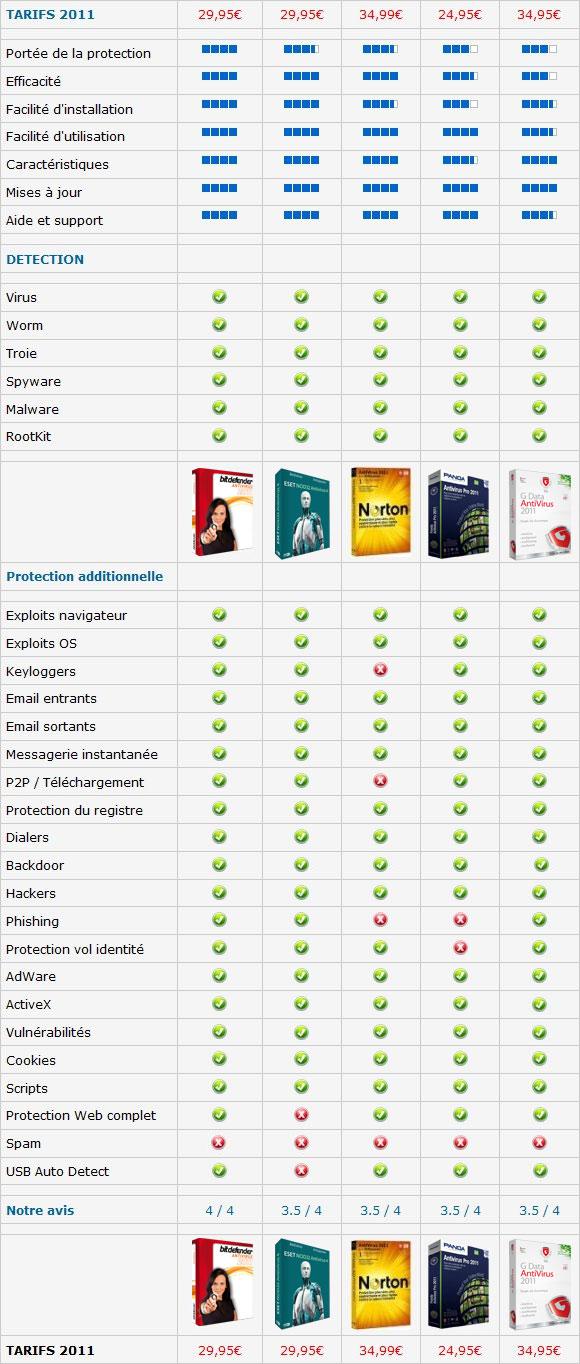Top 5 des meilleurs solutions antivirus 2012